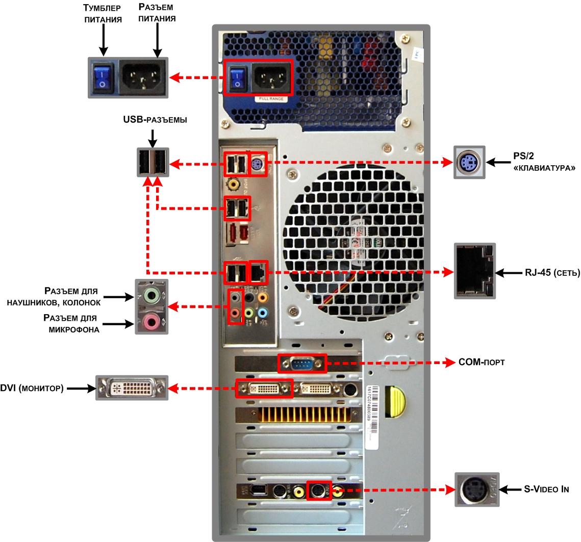 Задняя панель компьютера фото 3
